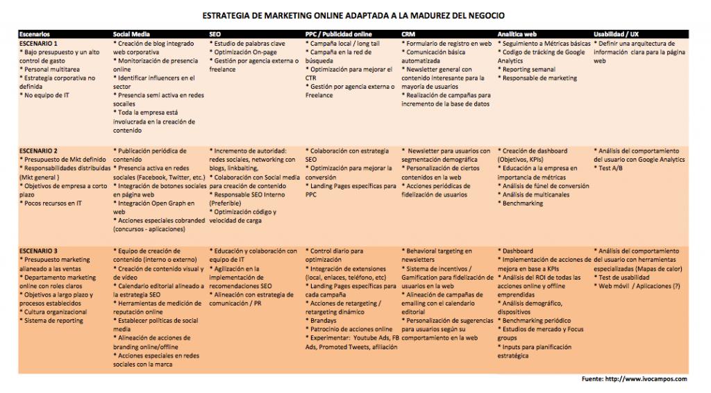 estrategia-adaptada-a-la-madurez-del-negocio